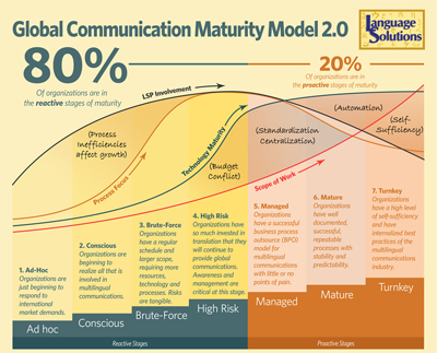 Global Communication Maturity Model poster