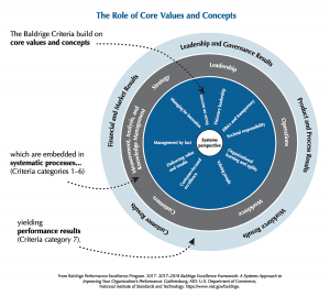 Model Image of Baldrige Framework: The role of Core Values