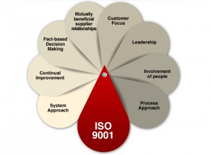 ISO 9001 Certified Translation