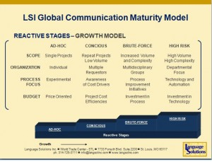 The Reactive Stages of Localization Maturity