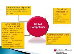 global competency skills