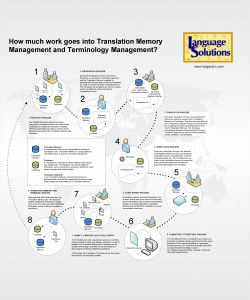 Graphic on Translation Memory and Terminology management and processes around it in Agile Translation