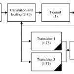 critical path flowchart with Translation