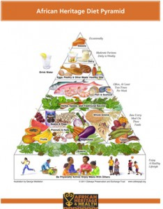 Example of the old food pyramid - customized for people of African heritage