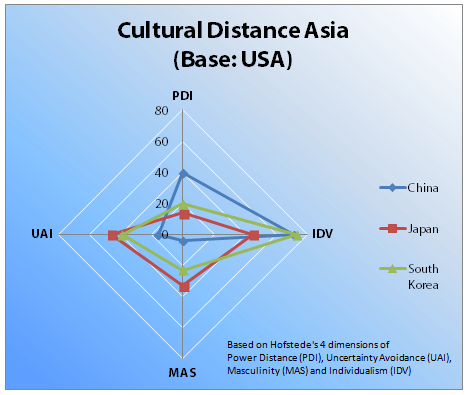 Cultural distance mapping with USA and Asia