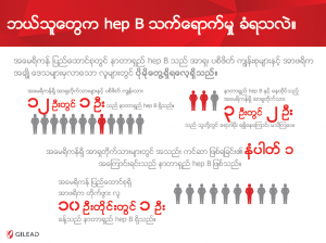 burmese hep B poster showing healthcare translations for diverse communities