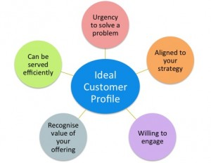 Ideal customer profile lsp maturity