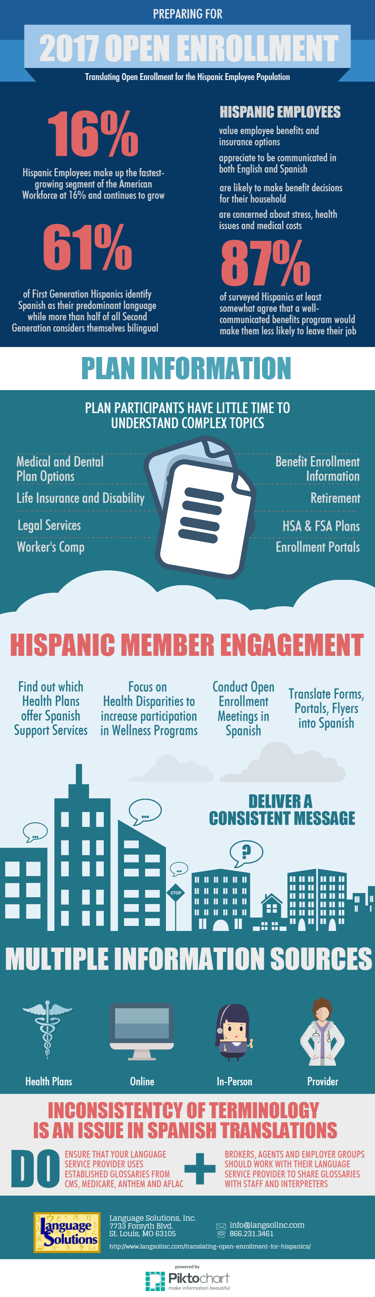 Open Enrollment for Hispanics infographic