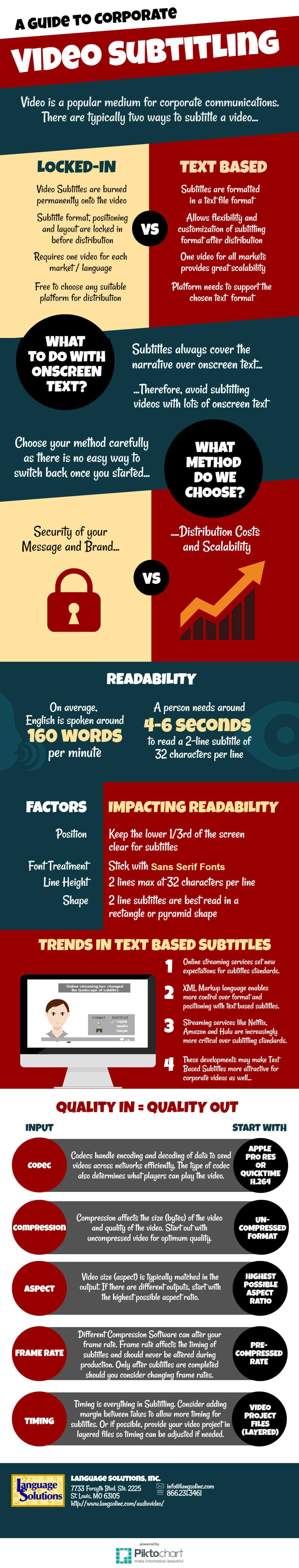 Infographic on Corporate Video Subtitling Services