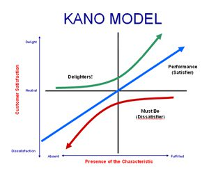 Image of the Kano model
