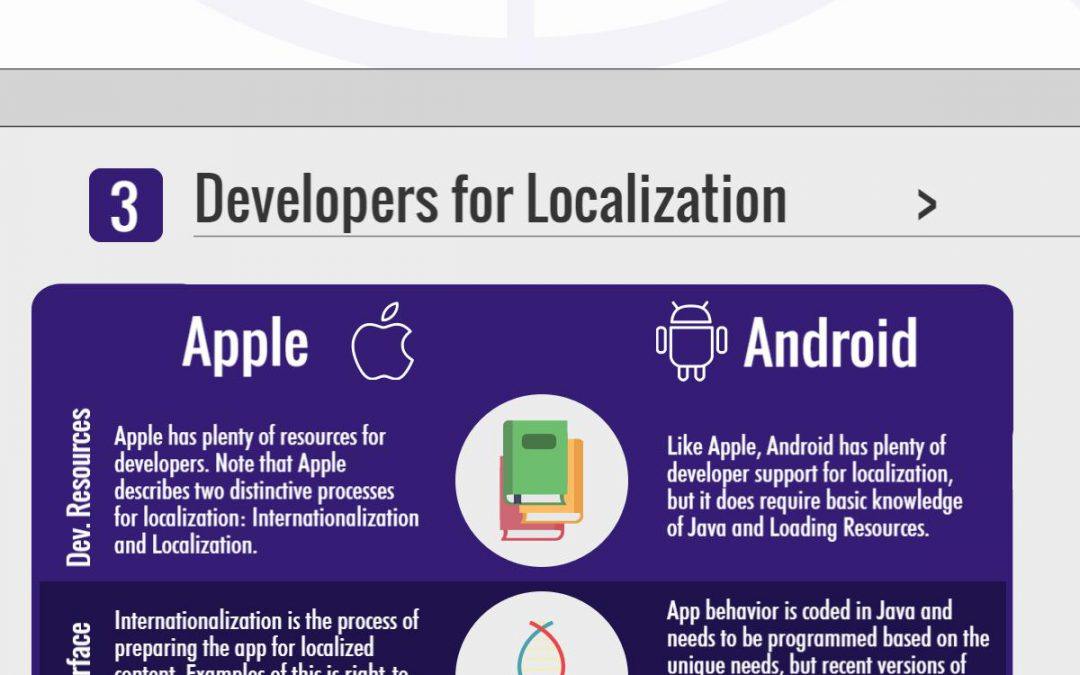 App Localization Infographic