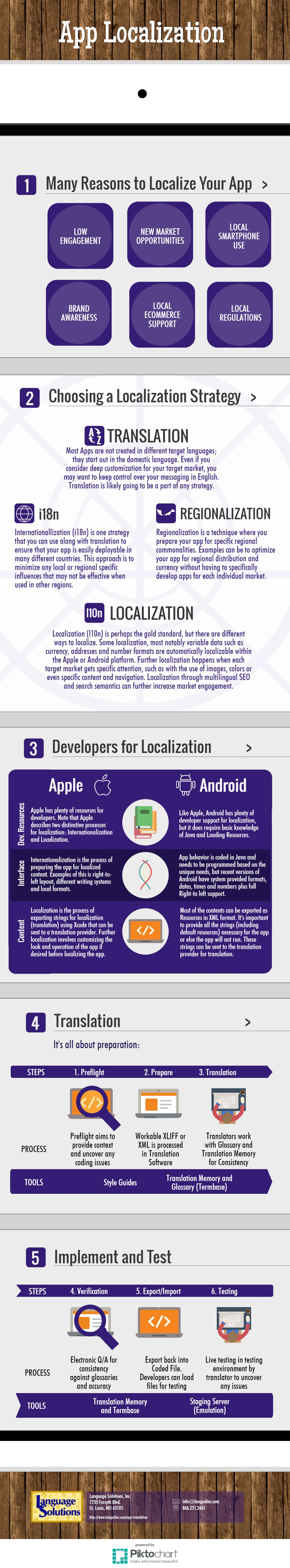 Infographic on App Localization
