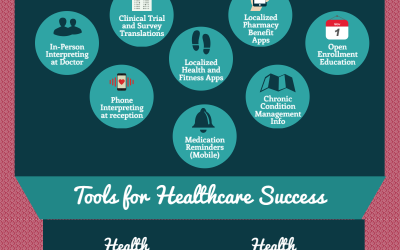 Health Disparities and Adherence Infographic