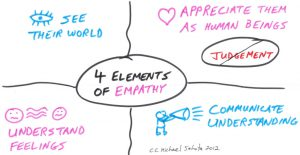 4 elements of empathy in using teach back for patient advocacy