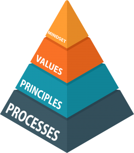Pyramid showing 4 core values: Processes, Principles, Values and Mindset in Agile Translation
