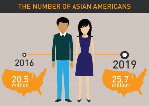 Image showing growth of Asian American population from 2016-2019