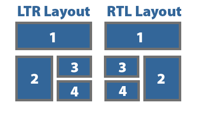 RTL Language Direction in CSS – basics