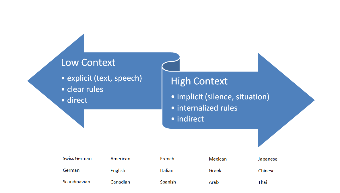 A list of cultures along the high- to low-context communication style continuum.