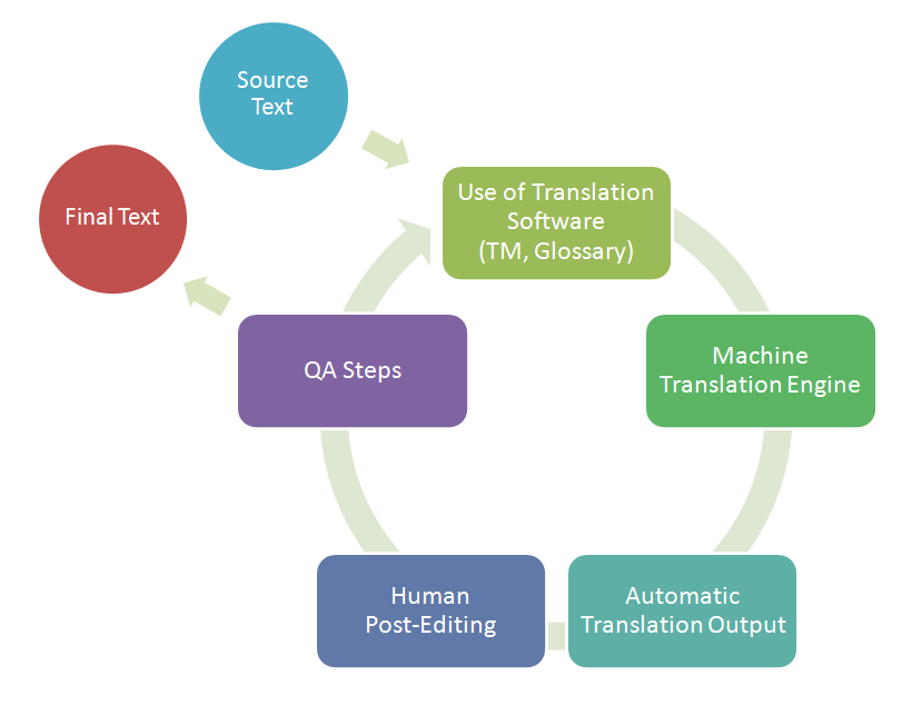 machine translation process