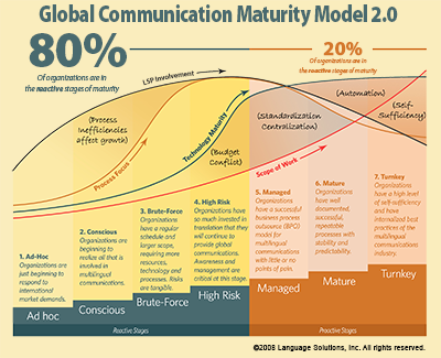 Global communication maturity model for localization maturity assessment on stages of growth