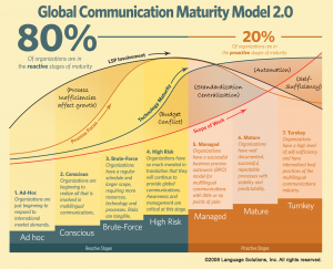 Global communication maturity model used for localization maturity assessment and translation process improvement
