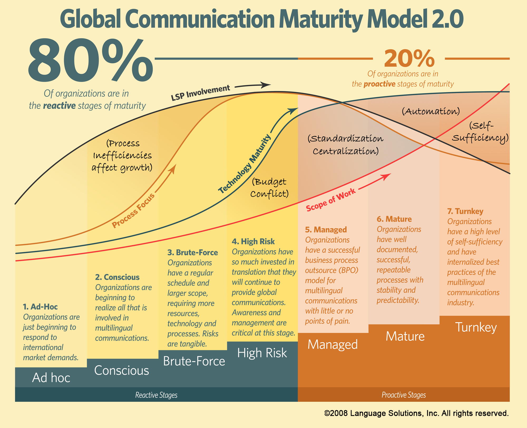 Global Communications Maturity Model for Localization Maturity assessment