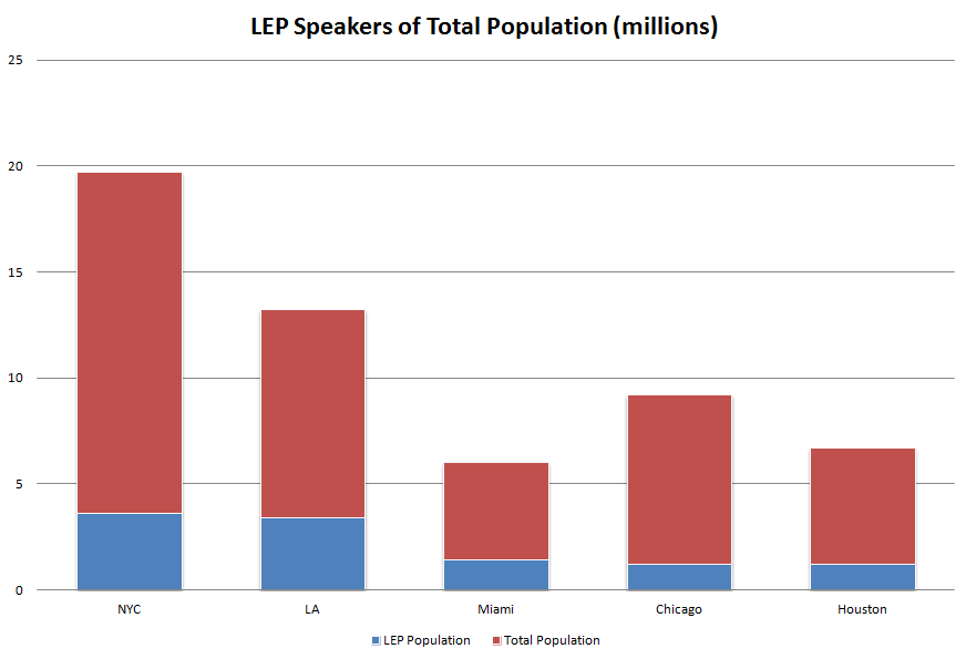 Language Access and Limited English Proficiency speakers per city (top 5)