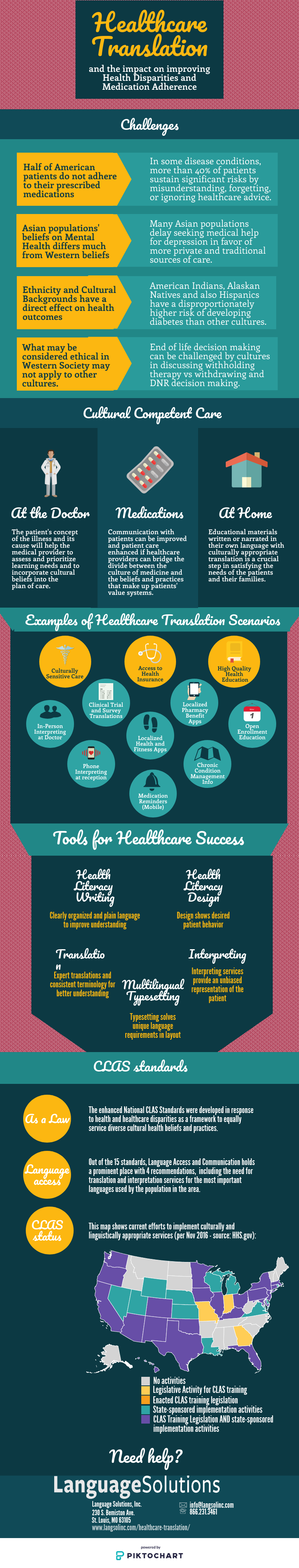 Infographic on healthcare translation affecting disparities and adherence