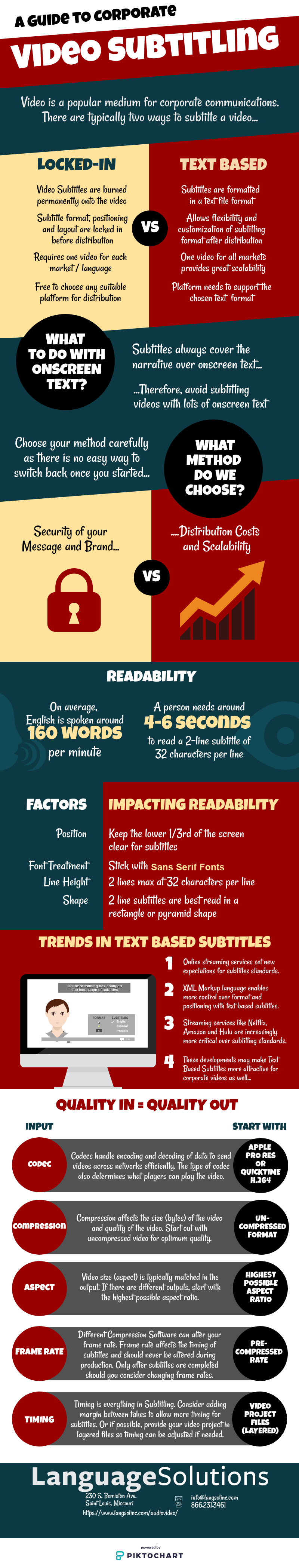Video Subtitling in foreign languages infographic