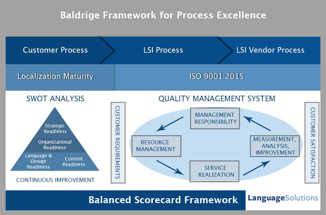 Translation quality management framework with Baldrige Performance excellence framework