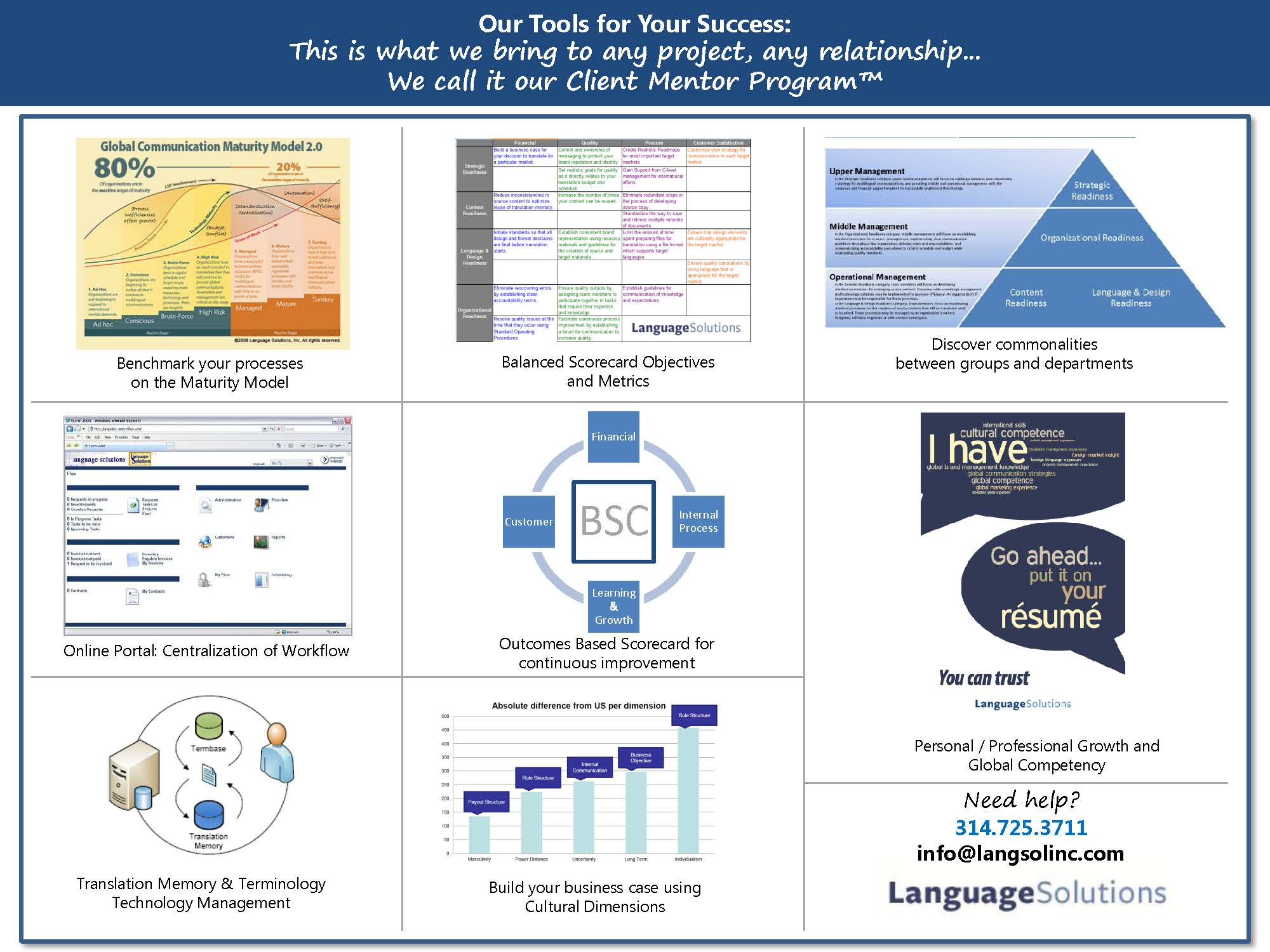Various tools represented for mentorship with localization maturity