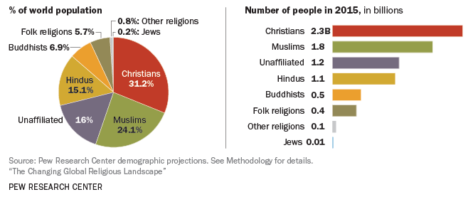 Breakdown of top world religions that can factor into cultural beliefs affecting healthcare outcomes