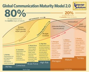 LSI Inc's Global Communication Maturity Model graphic