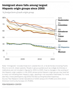 A chart showing the percentage of foreign-born individuals in the 6 largest Hispanic origin groups in the US