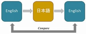 A flow chart to visualize back translation: English into Chinese into English and compare two English documents