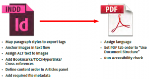 A diagram with details for making PDFs WCAG compliant from Adobe InDesign